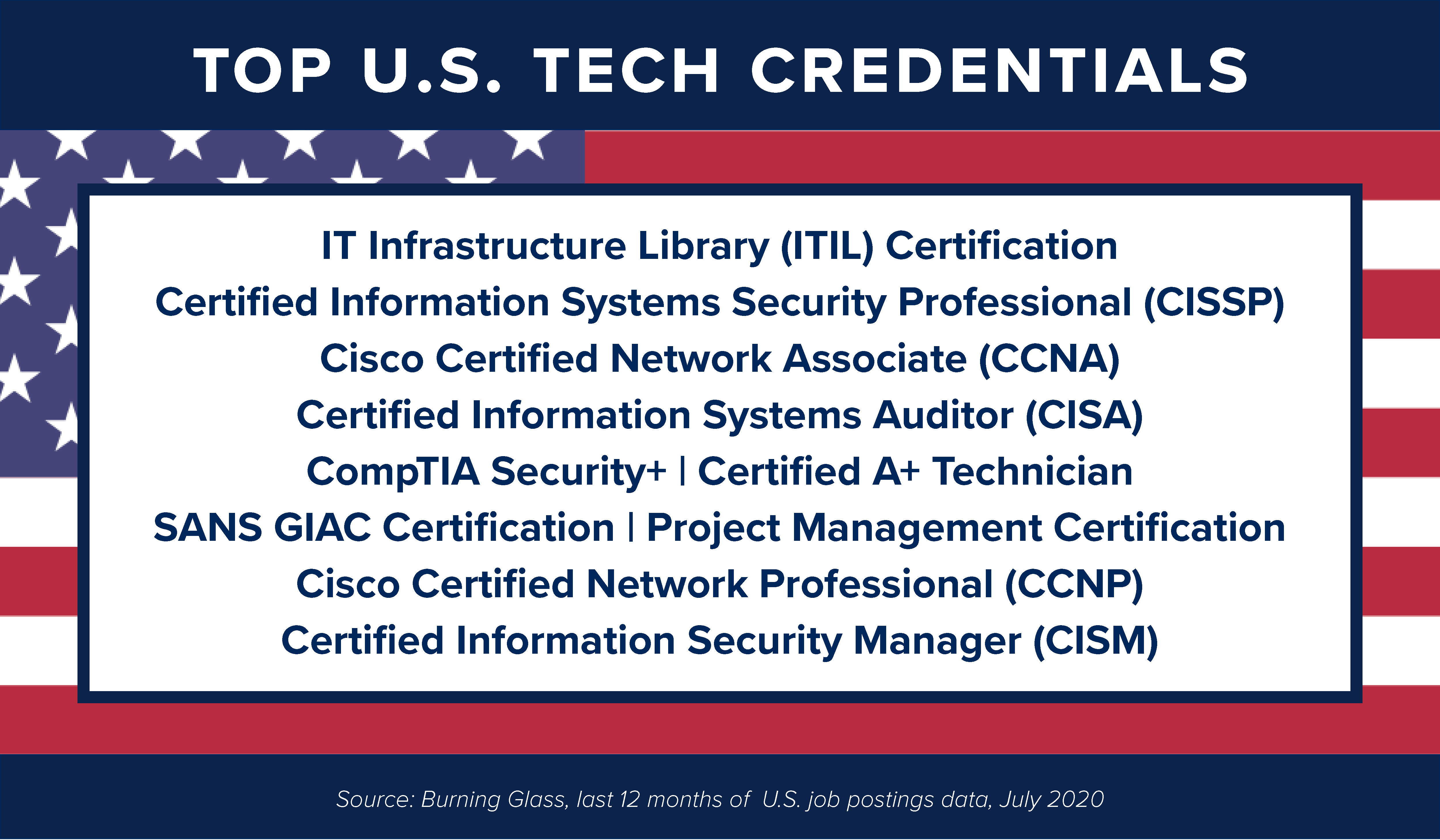 IT Infrastructure Library (ITIL) Certification, Certified Information Systems Security Professional (CISSP), Cisco Certified Network Associate (CCNA), Certified Information Systems Auditor (CISA), CompTIA Security+   Certified A+ Technician, SANS GIAC Certification, Project Management Certification, Cisco Certified Network Professional (CCNP), and Certified Information Security Manager (CISM)