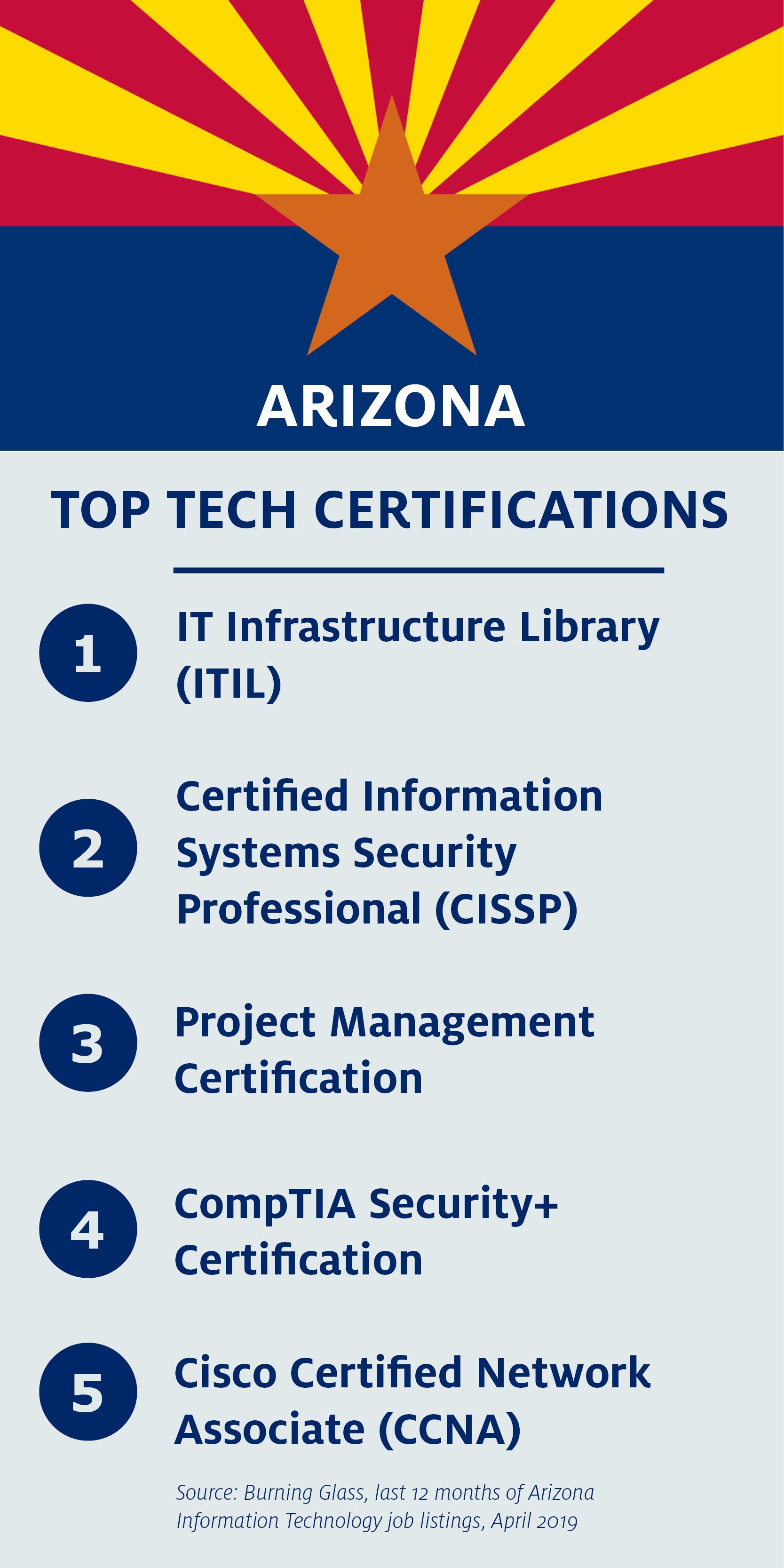 Top Arizona IT certifications: ITIL, CISSP, Project Management, CompTIA Network+, CCNA