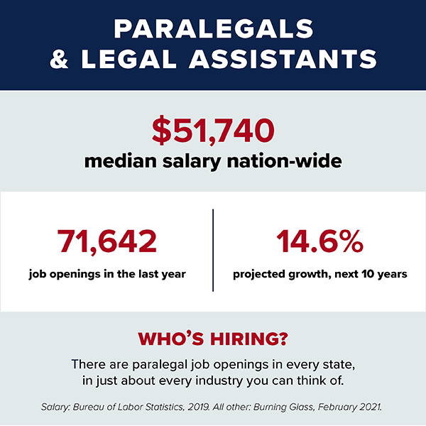 Infographic showing paralegal job statistics