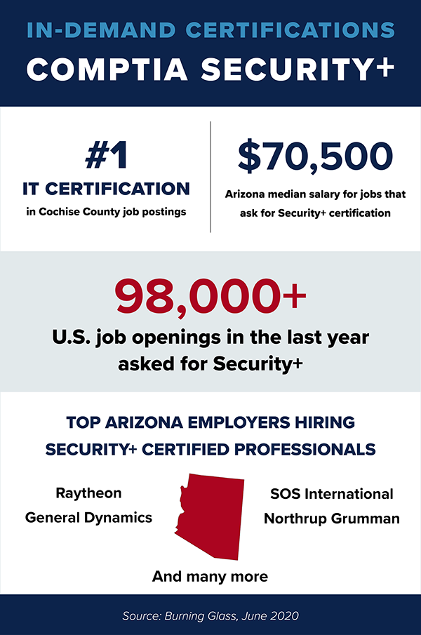Infographic showing Arizona and nationwide Security+ job posting and salary data