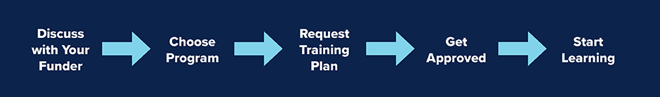 Workforce development agency funding process overview